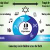 Israel - A 4D Experience-- Temple Or Rishon-- in Sacramento California